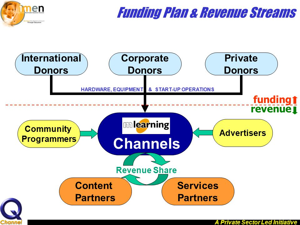 Funding Plan & Revenue Streams International Donors Channels Corporate Donors Private Donors Content Partners Services Partners Revenue Share Advertis
