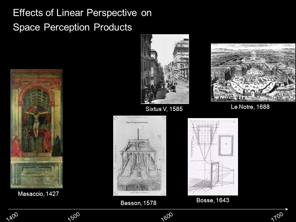 1400150016001700 Effects of Linear Perspective on Space Perception Products Masaccio, 1427 Le Notre, 1688 Bosse, 1643 Besson, 1578 Sixtus V, 1585