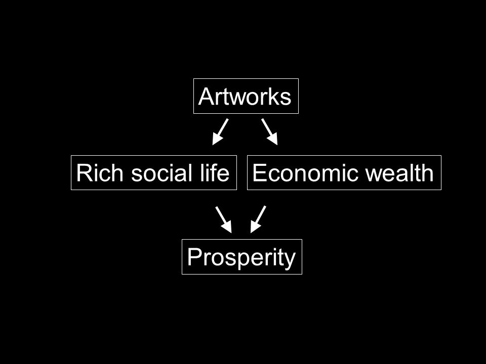 Artworks Rich social lifeEconomic wealth Prosperity