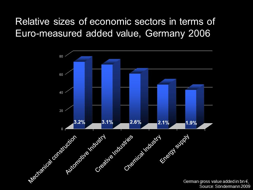 2.6% German gross value added in bn €, Source: Söndermann 2009 Relative sizes of economic sectors in terms of Euro-measured added value, Germany 2006 2.1% 1.9% 3.2%3.1%