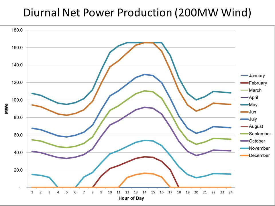 Diurnal Net Power Production (200MW Wind)