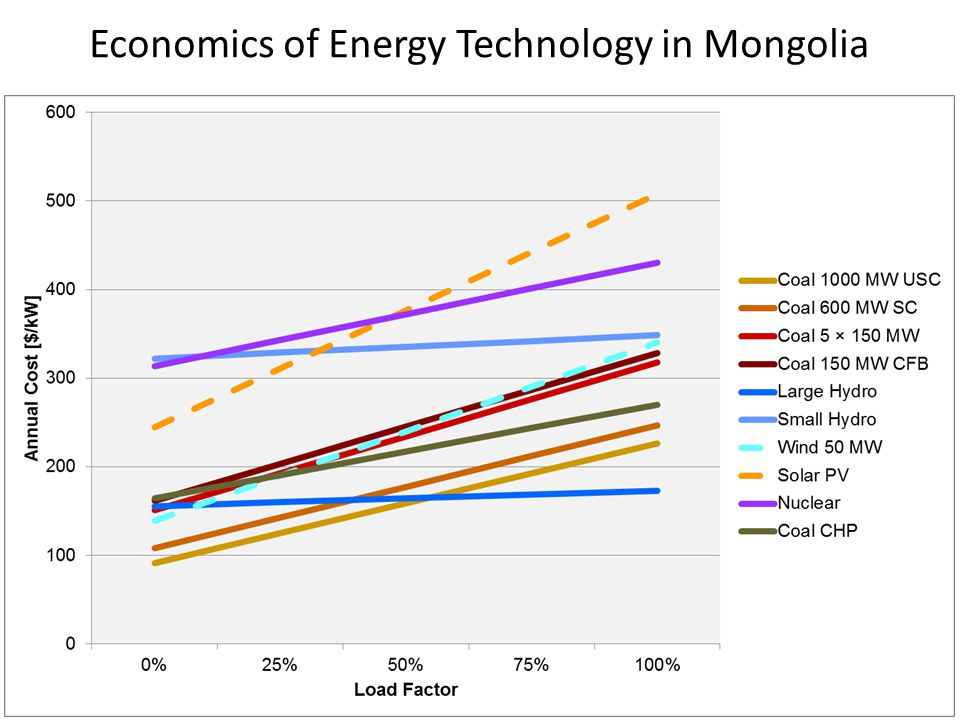 Economics of Energy Technology in Mongolia