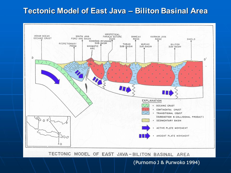 Tectonic Model of East Java – Biliton Basinal Area (Purnomo J & Purwoko 1994)