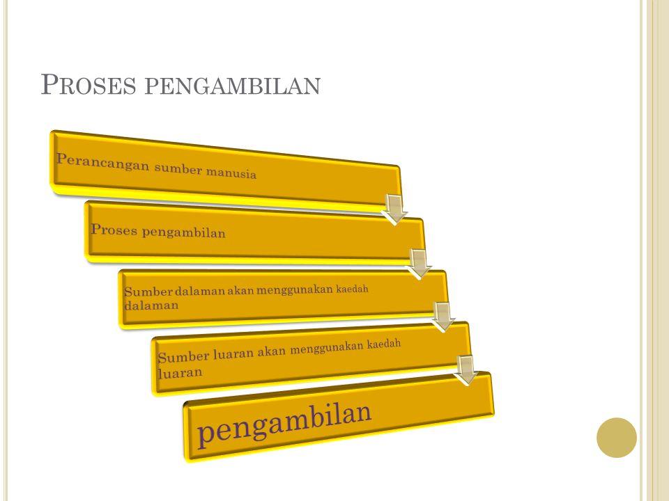 S UMBER P ENGAMBILAN Sumber dalaman Sumber luaran Pengambilan pekerja