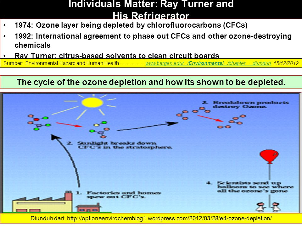 Individuals Matter: Ray Turner and His Refrigerator 1974: Ozone layer being depleted by chlorofluorocarbons (CFCs) 1992: International agreement to ph