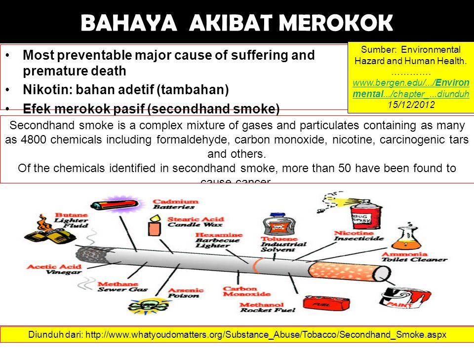 BAHAYA AKIBAT MEROKOK Most preventable major cause of suffering and premature death Nikotin: bahan adetif (tambahan) Efek merokok pasif (secondhand smoke) Sumber: Environmental Hazard and Human Health.