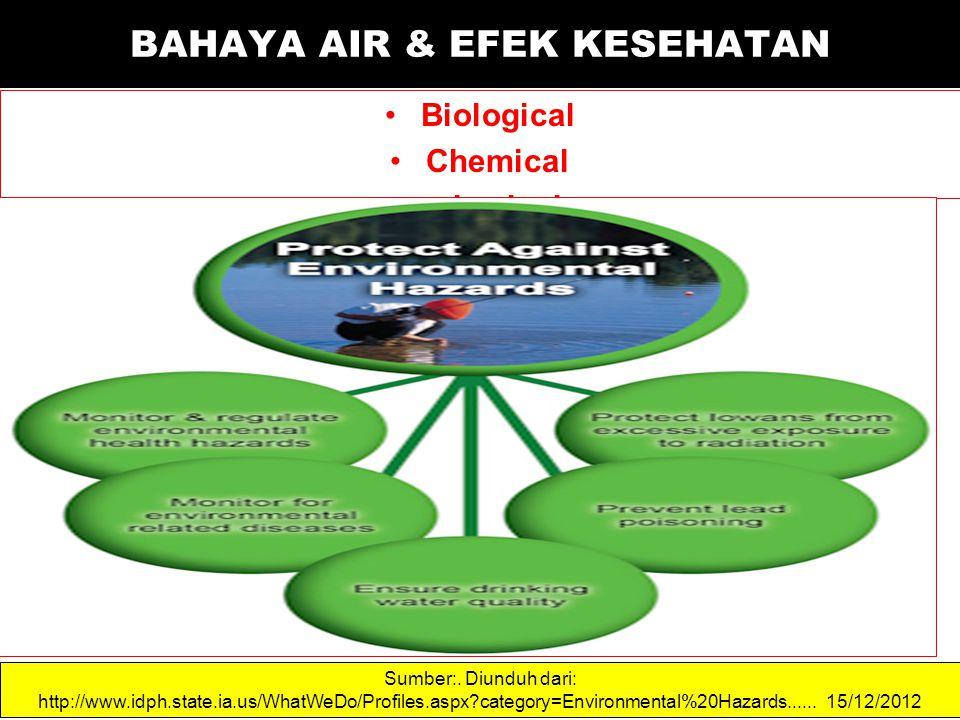 Biological Chemical physical Sumber:. Diunduh dari: http://www.idph.state.ia.us/WhatWeDo/Profiles.aspx?category=Environmental%20Hazards...... 15/12/20