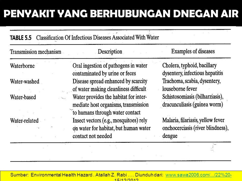 PENYAKIT YANG BERHUBUNGAN DNEGAN AIR 43 Sumber: Environmental Health Hazard.