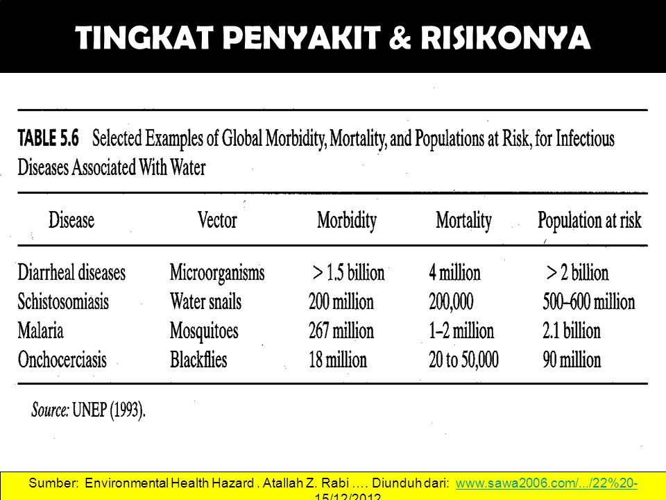 TINGKAT PENYAKIT & RISIKONYA 44 Sumber: Environmental Health Hazard.