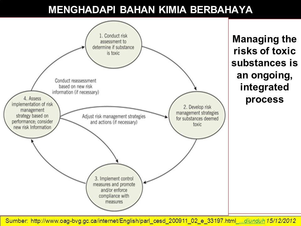 MENGHADAPI BAHAN KIMIA BERBAHAYA Managing the risks of toxic substances is an ongoing, integrated process Sumber: http://www.oag-bvg.gc.ca/internet/English/parl_cesd_200911_02_e_33197.html_...diunduh 15/12/2012_...diunduh