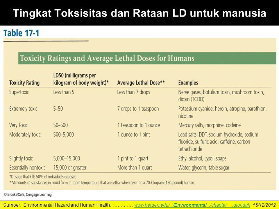 Tingkat Toksisitas dan Rataan LD untuk manusia Sumber: Environmental Hazard and Human Health.