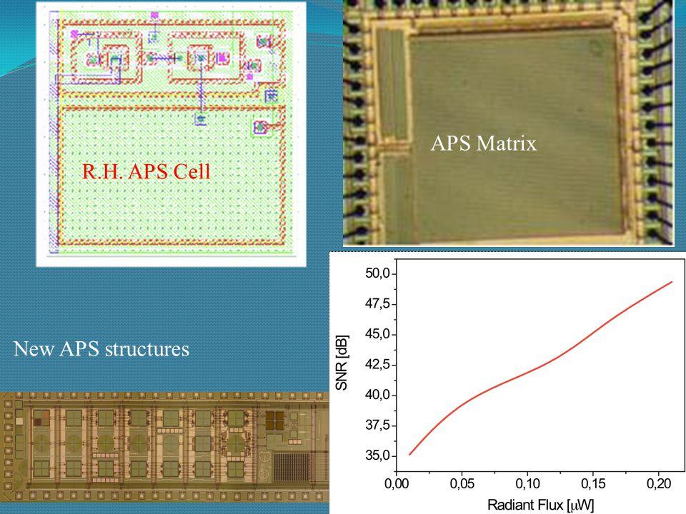 IC Design: EMC RF Blocks Front-end of reconfigurable radio Amplifier for Bio-potentials