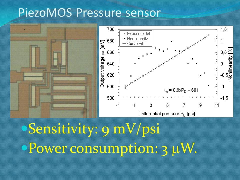 Piezo-resistive Pressure sensors Sensitivity: 0.34 mV/psi