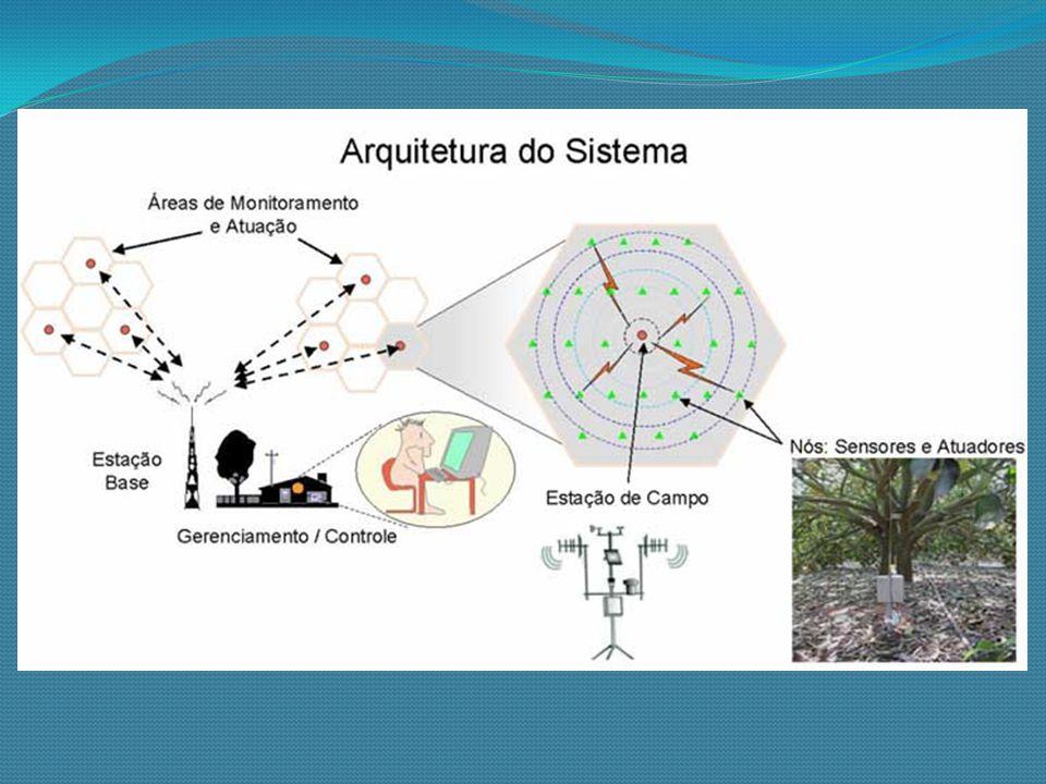 Irrigation Control System General architecture Sensor selection Hybrid system demonstration Design of a SoC.