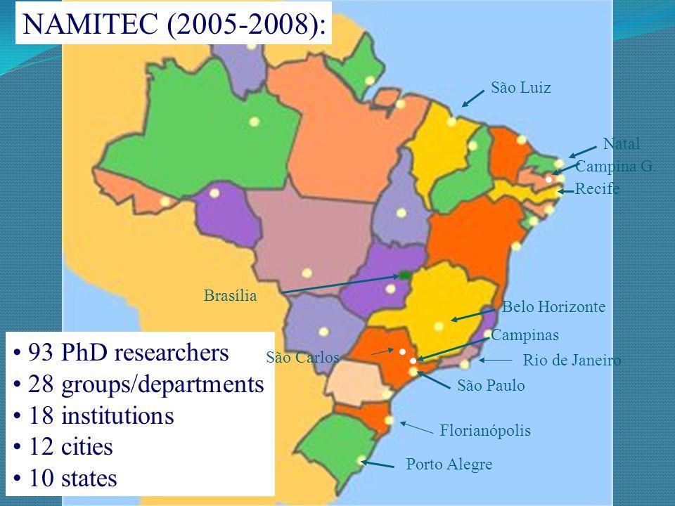 São Paulo Porto Alegre Florianópolis Campinas Recife Brasília Rio de Janeiro São Carlos 59 PhD researchers 11 groups/departments 8 institutions 8 cities 6 states SCMN (2002-2005):