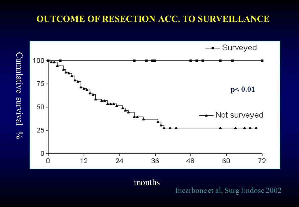 p< 0.01 OUTCOME OF RESECTION ACC. TO SURVEILLANCE months Cumulative survival % Incarbone et al, Surg Endosc 2002