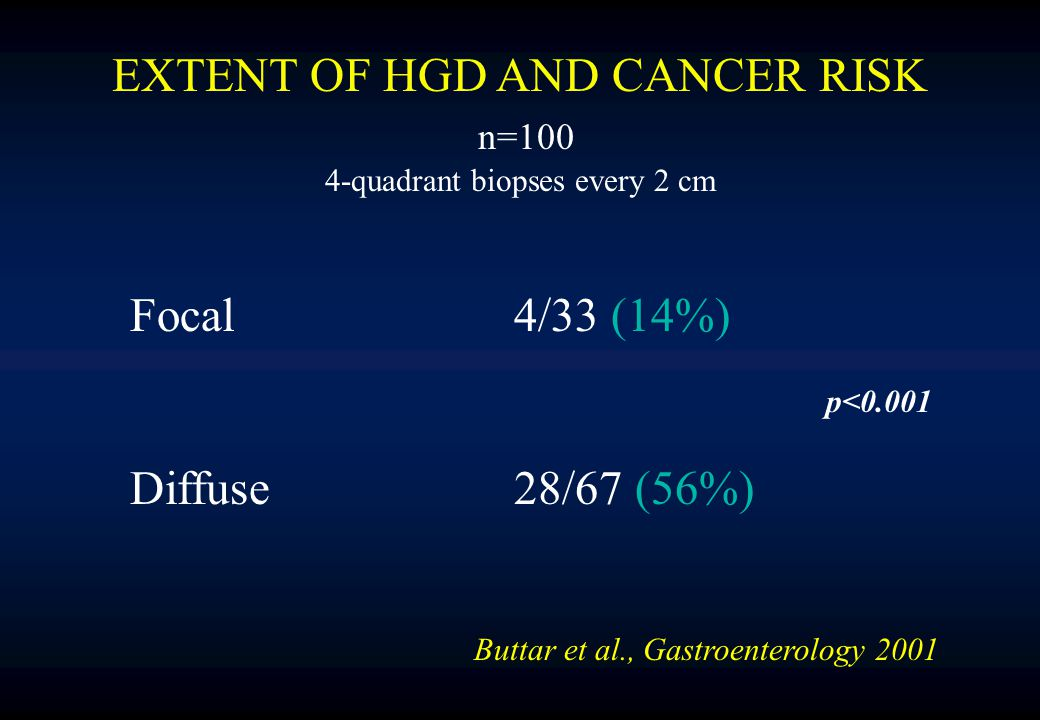 EXTENT OF HGD AND CANCER RISK n=100 4-quadrant biopses every 2 cm Focal 4/33 (14%) Diffuse28/67 (56%) Buttar et al., Gastroenterology 2001 p<0.001