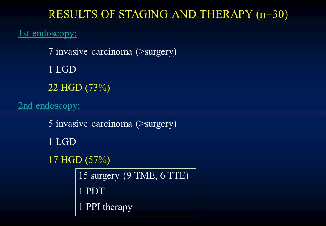 RESULTS OF STAGING AND THERAPY (n=30) 1st endoscopy: 7 invasive carcinoma (>surgery) 1 LGD 22 HGD (73%) 2nd endoscopy: 5 invasive carcinoma (>surgery)