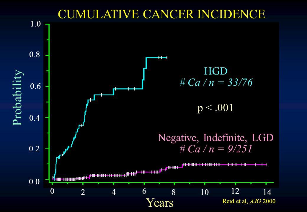 1.0 0.8 0.6 0.4 0.2 0.0 0 24 6 810 12 14 Probability Years HGD # Ca / n = 33/76 p <.001 Negative, Indefinite, LGD # Ca / n = 9/251 Reid et al, AJG 200