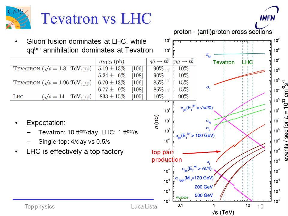 Tevatron vs LHC Gluon fusion dominates at LHC, while qq bar annihilation dominates at Tevatron Expectation: –Tevatron: 10 tt bar /day, LHC: 1 tt bar /