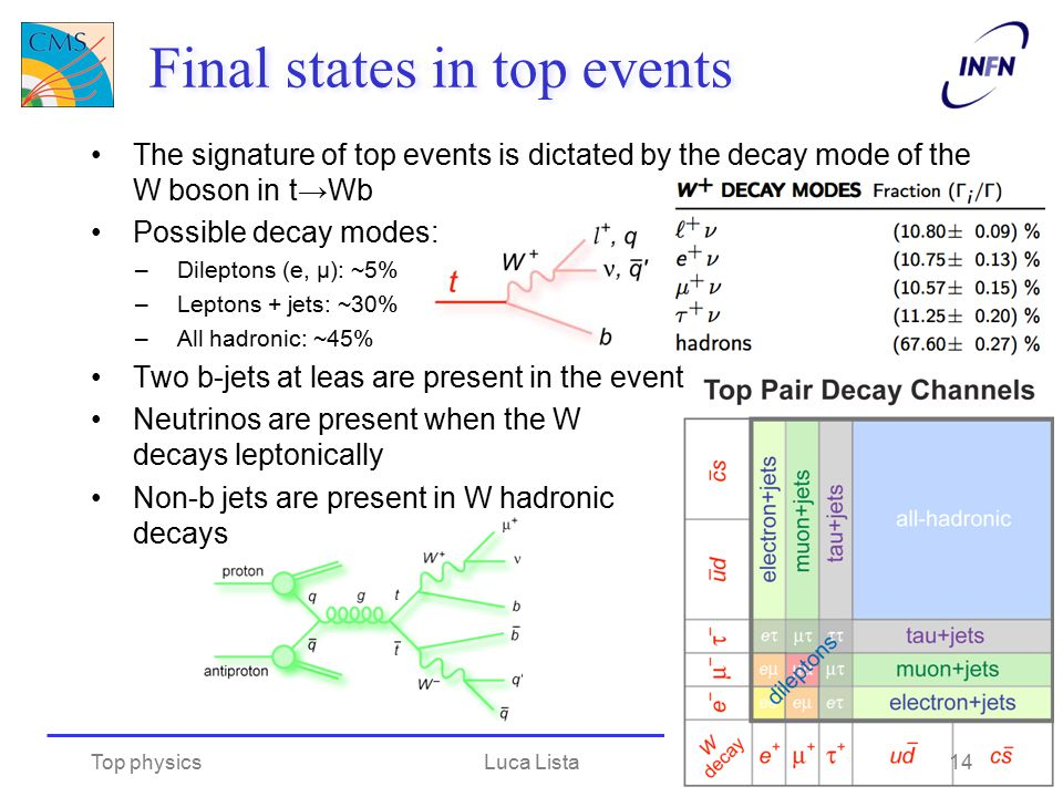 Final states in top events The signature of top events is dictated by the decay mode of the W boson in t→Wb Possible decay modes: –Dileptons (e, μ): ~