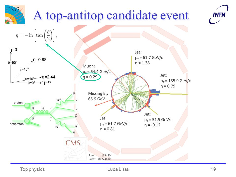 A top-antitop candidate event Top physicsLuca Lista19
