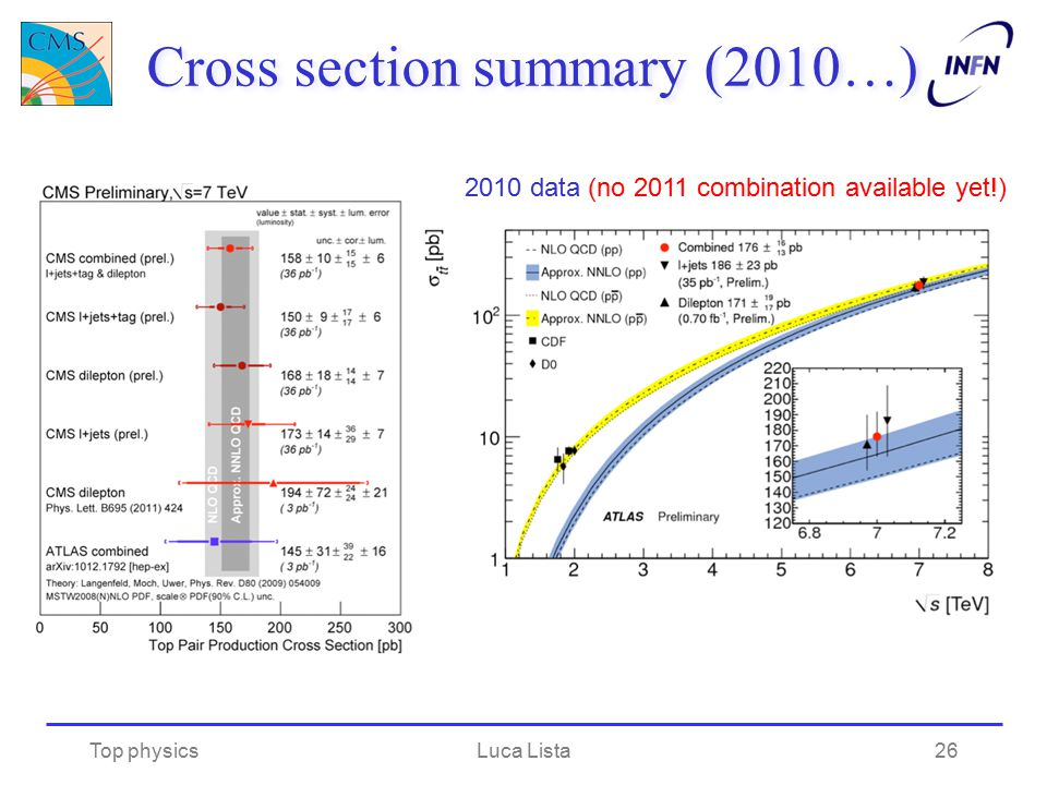 Cross section summary (2010…) Top physicsLuca Lista 2010 data (no 2011 combination available yet!) 26