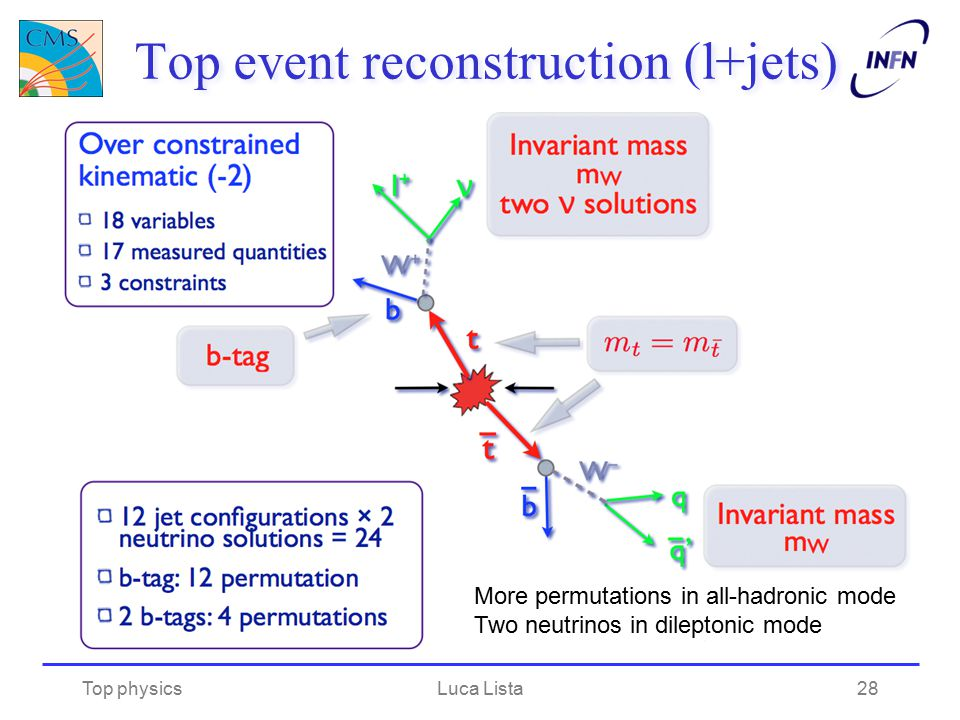 Top event reconstruction (l+jets) Top physicsLuca Lista28 More permutations in all-hadronic mode Two neutrinos in dileptonic mode
