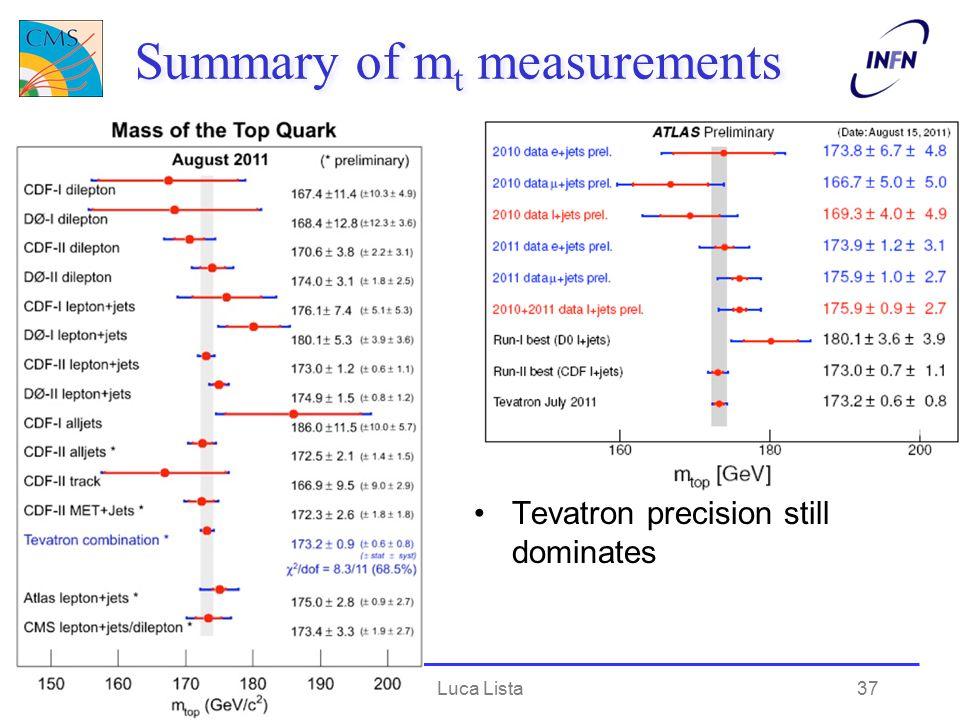 Summary of m t measurements Tevatron precision still dominates Top physicsLuca Lista37