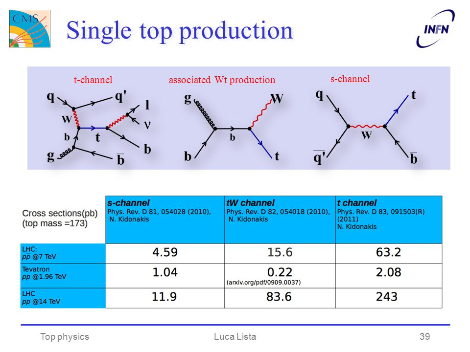 Single top production Top physicsLuca Lista t-channelassociated Wt production s-channel 39