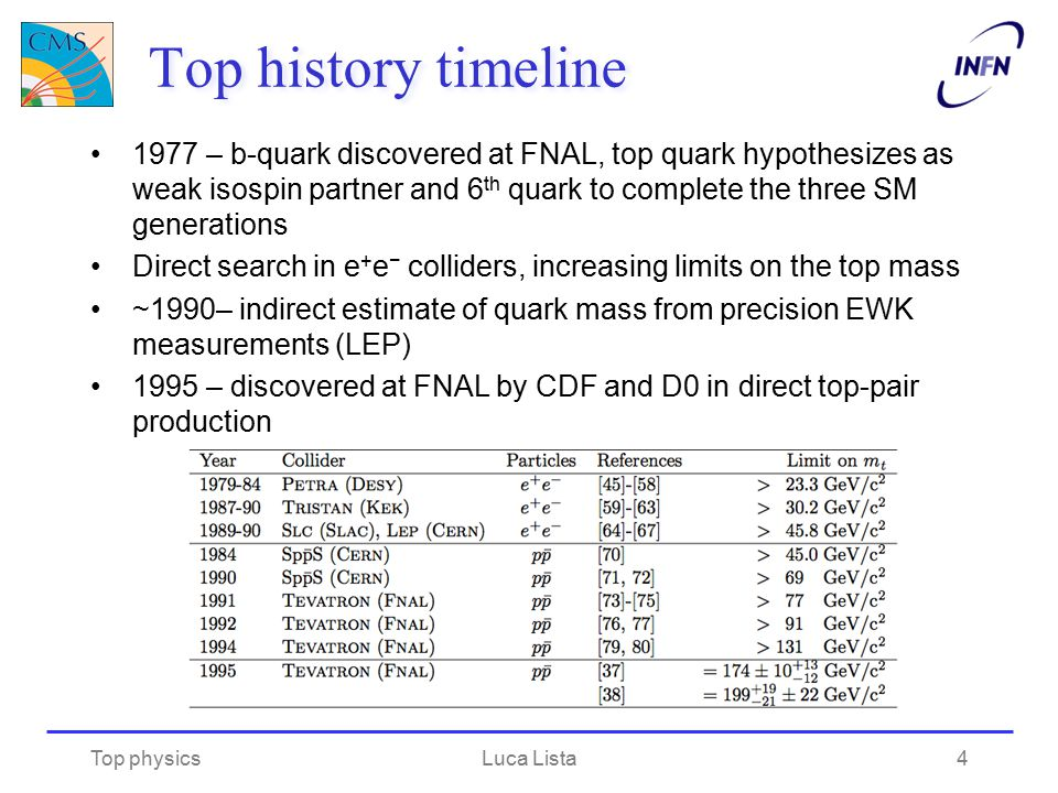 Top history timeline 1977 – b-quark discovered at FNAL, top quark hypothesizes as weak isospin partner and 6 th quark to complete the three SM generat