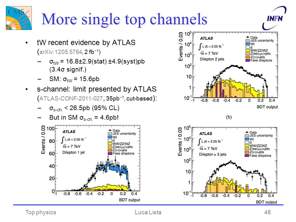 More single top channels tW recent evidence by ATLAS ( arXiv:1205.5764, 2 fb −1 ) –σ tW = 16.8±2.9(stat) ±4.9(syst)pb (3.4σ signif.) –SM: σ tW = 15.6p