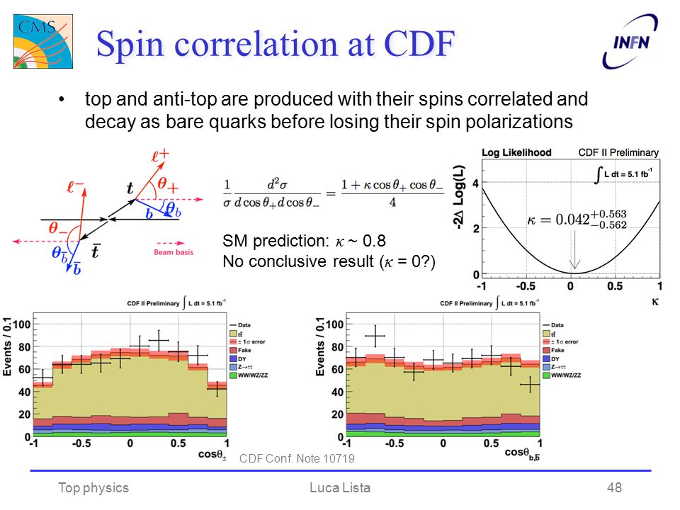 Spin correlation at CDF top and anti-top are produced with their spins correlated and decay as bare quarks before losing their spin polarizations Top