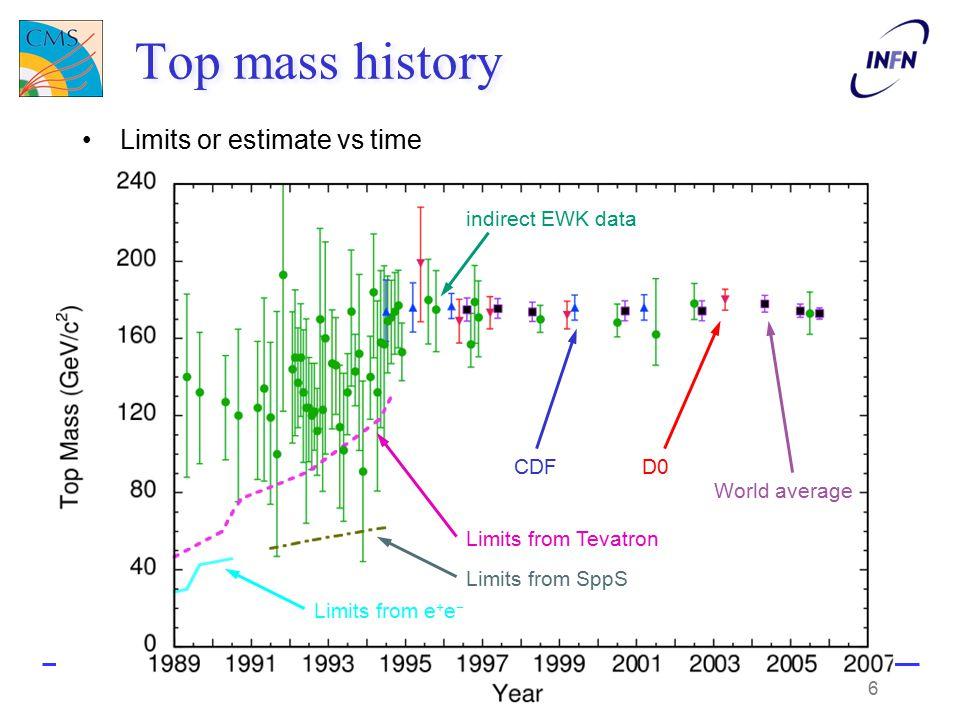 Top mass history Limits or estimate vs time Top physicsLuca Lista indirect EWK data CDFD0 World average Limits from e + e − Limits from SppS Limits fr