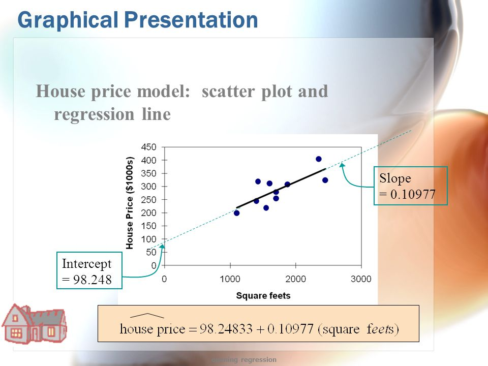 Graphical Presentation House price model: scatter plot and regression line Slope = 0.10977 Intercept = 98.248 opening regression