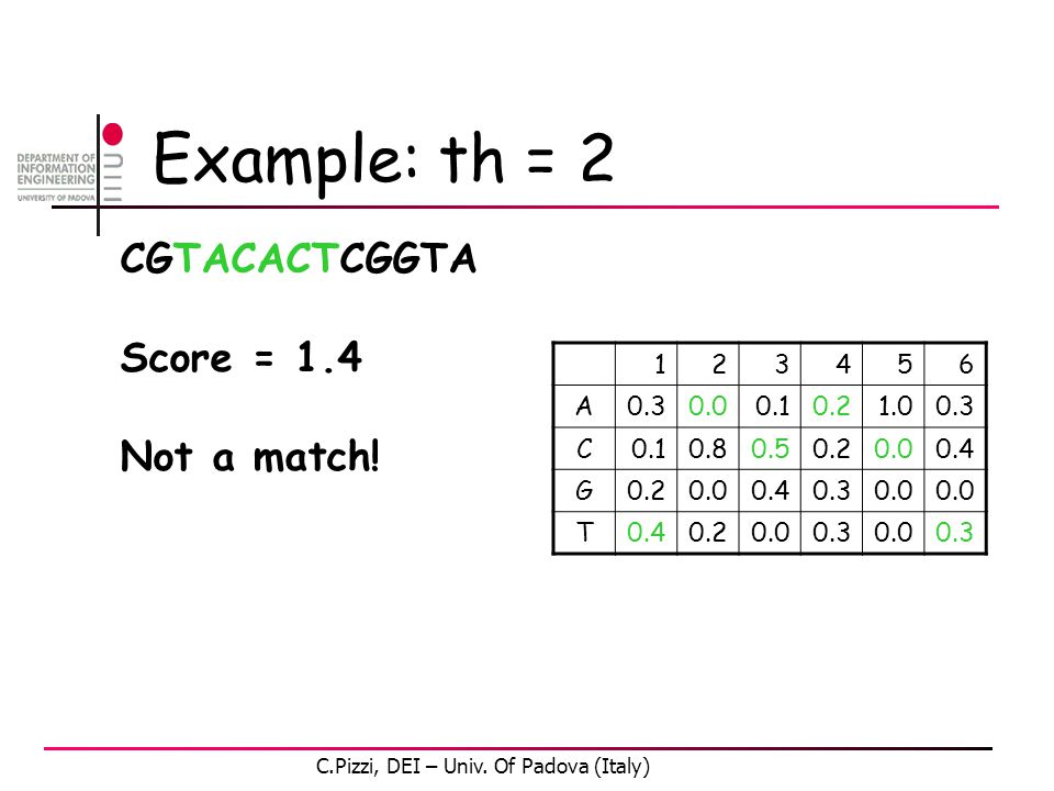 Example: th = 2 CGTACACTCGGTA Score = 1.4 Not a match.