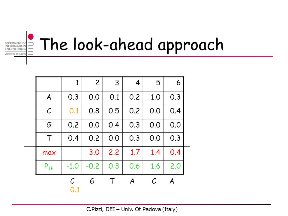 The look-ahead approach 123456 A0.30.00.10.21.00.3 C0.10.80.50.20.00.4 G0.20.00.40.30.0 T0.40.20.00.30.00.3 max3.02.21.71.40.4 P th -0.20.30.61.62.0 C G T A C A 0.1 C.Pizzi, DEI – Univ.