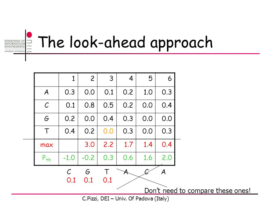 The look-ahead approach 123456 A0.30.00.10.21.00.3 C0.10.80.50.20.00.4 G0.20.00.40.30.0 T0.40.20.00.30.00.3 max3.02.21.71.40.4 P th -0.20.30.61.62.0 C G T A C A 0.1 0.1 0.1 Don't need to compare these ones.