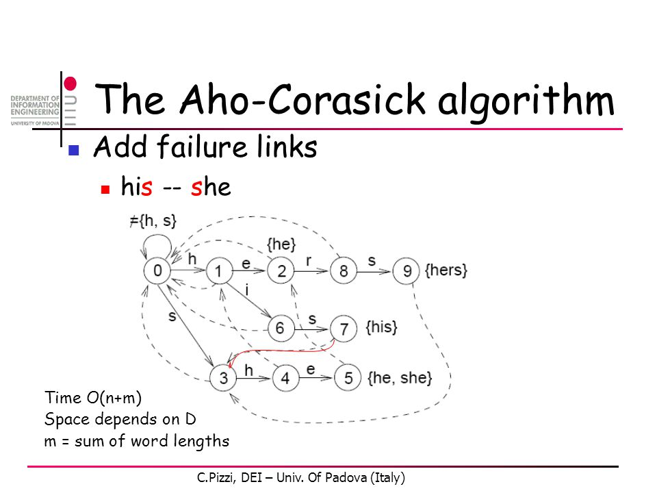 The Aho-Corasick algorithm Add failure links his -- she Time O(n+m) Space depends on D m = sum of word lengths C.Pizzi, DEI – Univ.