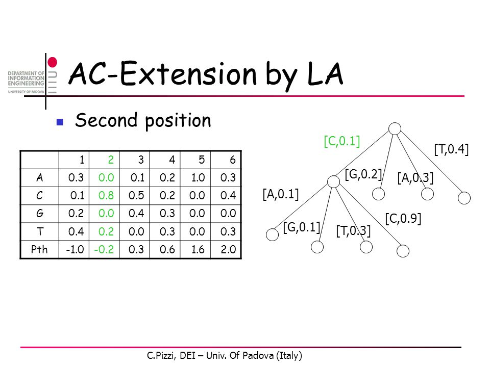 AC-Extension by LA Second position 123456 A0.30.00.10.21.00.3 C0.10.80.50.20.00.4 G0.20.00.40.30.0 T0.40.20.00.30.00.3 Pth-0.20.30.61.62.0 [C,0.1] [G,0.2] [A,0.3] [T,0.4] [A,0.1] [G,0.1] [T,0.3] [C,0.9] C.Pizzi, DEI – Univ.