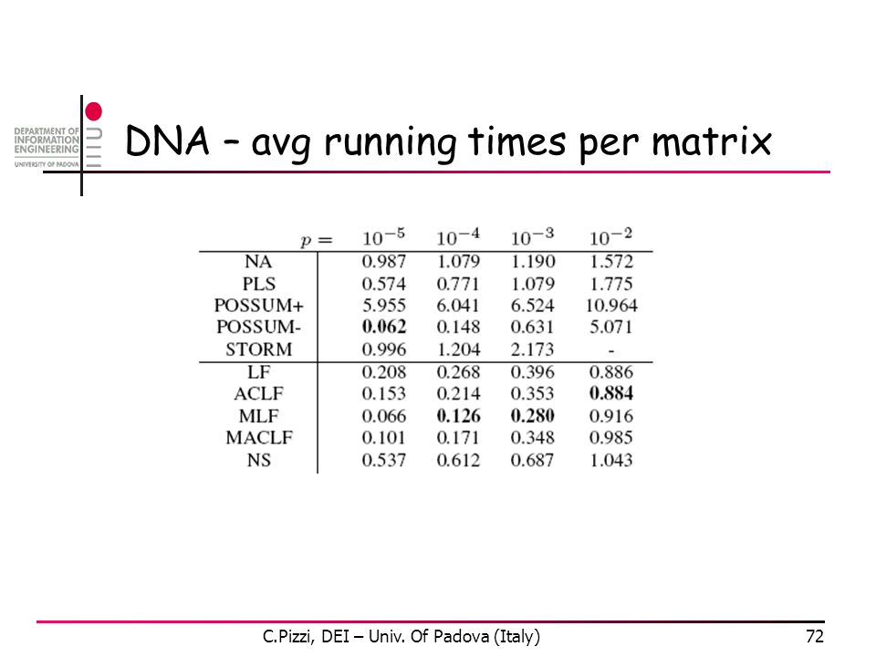 DNA – avg running times per matrix C.Pizzi, DEI – Univ. Of Padova (Italy)72