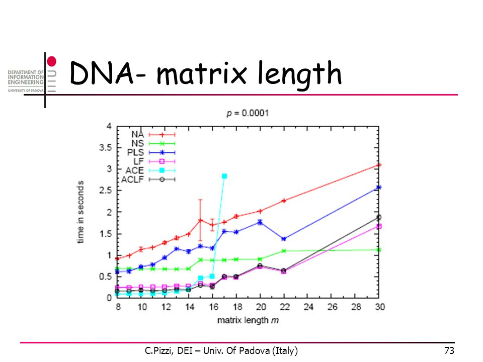 DNA- matrix length C.Pizzi, DEI – Univ. Of Padova (Italy)73