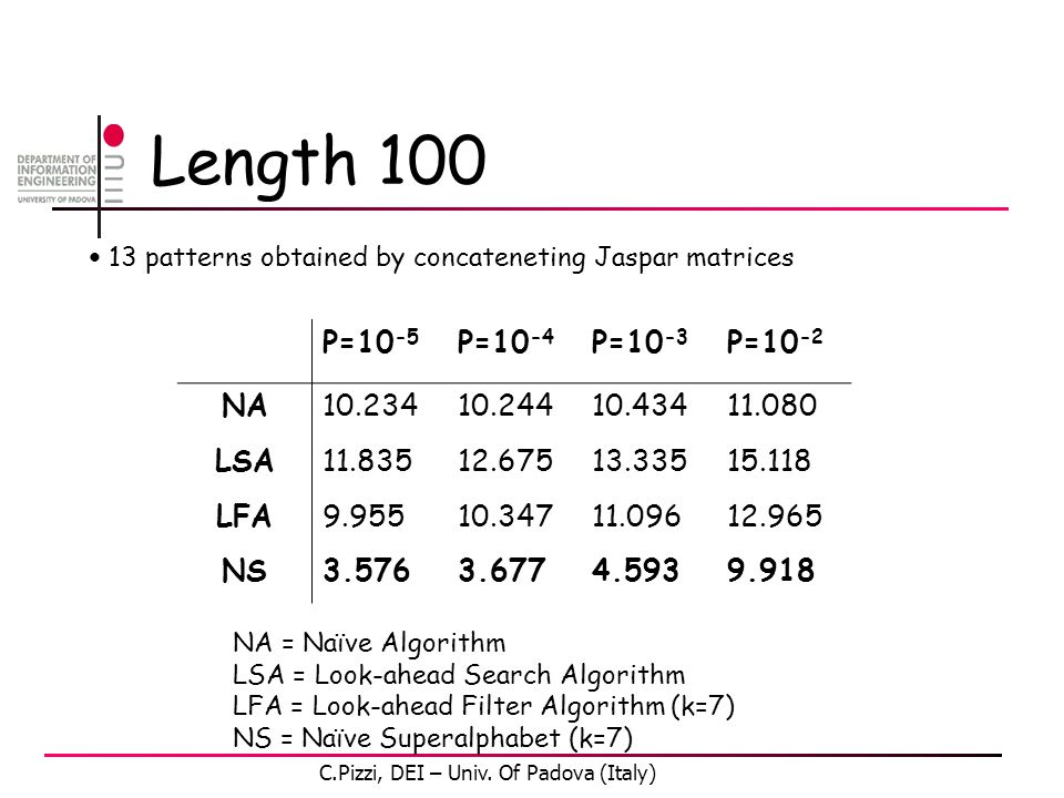 Length 100 NA = Naïve Algorithm LSA = Look-ahead Search Algorithm LFA = Look-ahead Filter Algorithm (k=7) NS = Naïve Superalphabet (k=7) 13 patterns obtained by concateneting Jaspar matrices P=10 -5 P=10 -4 P=10 -3 P=10 -2 NA10.23410.24410.43411.080 LSA11.83512.67513.33515.118 LFA9.95510.34711.09612.965 NS3.5763.6774.5939.918 C.Pizzi, DEI – Univ.
