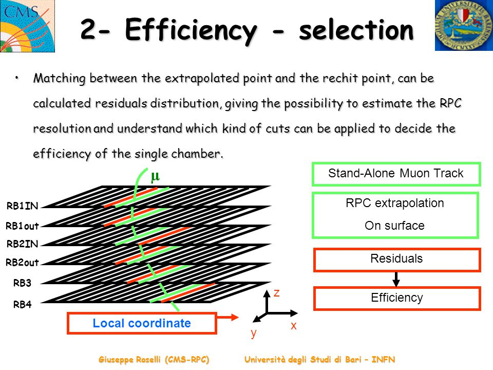 Giuseppe Roselli (CMS-RPC) Università degli Studi di Bari – INFN 2- Efficiency - selection Matching between the extrapolated point and the rechit point, can be calculated residuals distribution, giving the possibility to estimate the RPC resolution and understand which kind of cuts can be applied to decide the efficiency of the single chamber.Matching between the extrapolated point and the rechit point, can be calculated residuals distribution, giving the possibility to estimate the RPC resolution and understand which kind of cuts can be applied to decide the efficiency of the single chamber.