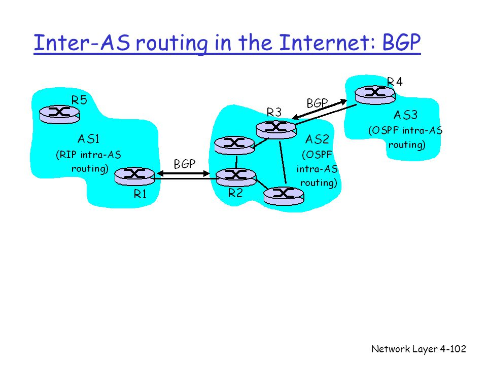 Network Layer4-102 Inter-AS routing in the Internet: BGP
