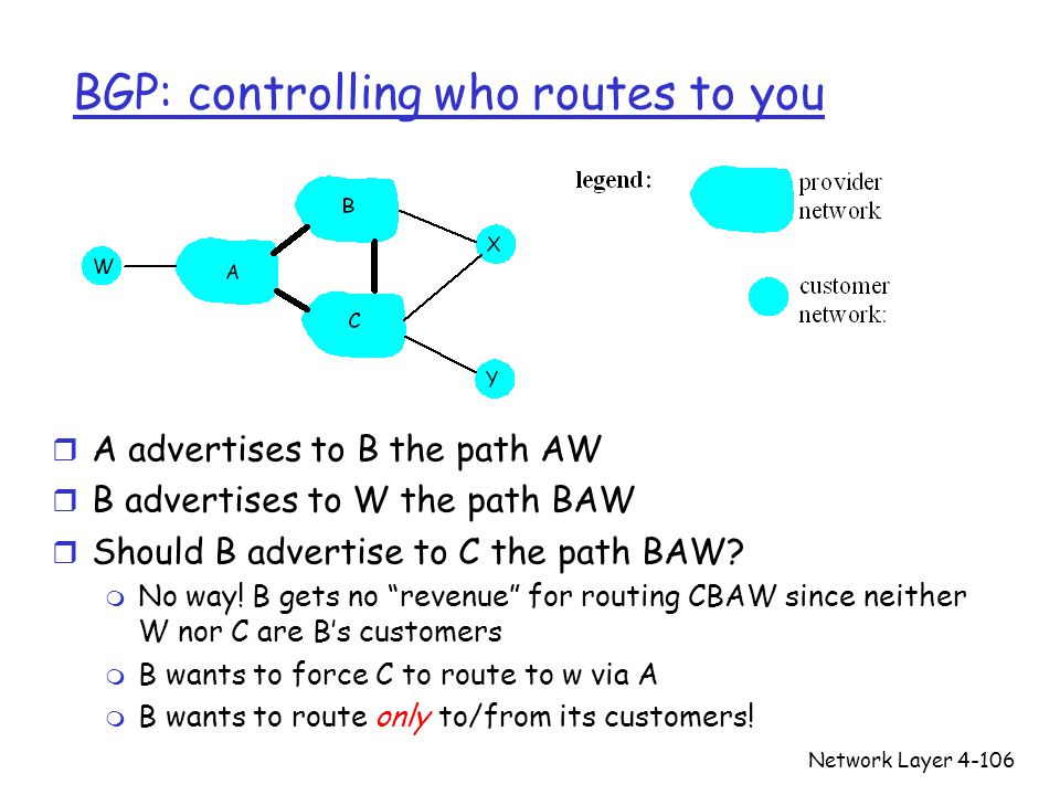 Network Layer4-106 BGP: controlling who routes to you r A advertises to B the path AW r B advertises to W the path BAW r Should B advertise to C the p