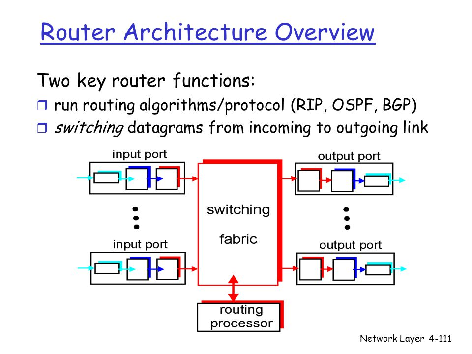 Network Layer4-111 Router Architecture Overview Two key router functions: r run routing algorithms/protocol (RIP, OSPF, BGP) r switching datagrams fro