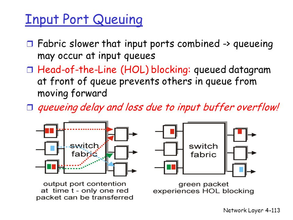 Network Layer4-113 Input Port Queuing r Fabric slower that input ports combined -> queueing may occur at input queues r Head-of-the-Line (HOL) blockin