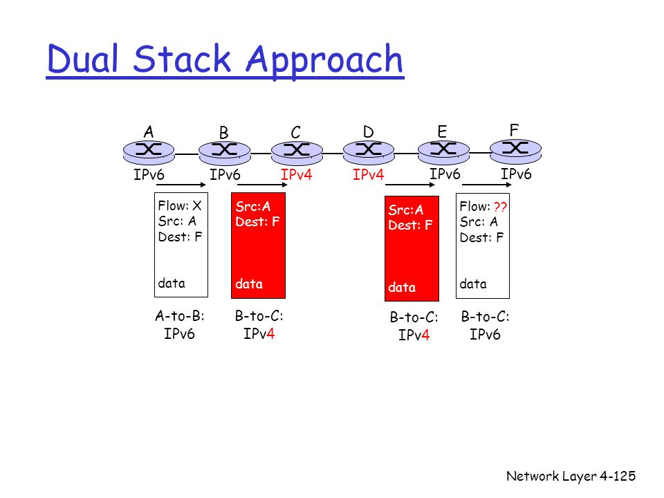 Network Layer4-125 Dual Stack Approach A B E F IPv6 C D IPv4 Flow: X Src: A Dest: F data Flow: ?? Src: A Dest: F data Src:A Dest: F data A-to-B: IPv6