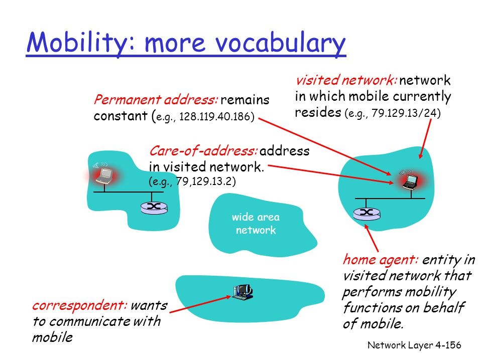 Network Layer4-156 Mobility: more vocabulary Care-of-address: address in visited network. (e.g., 79,129.13.2) wide area network visited network: netwo